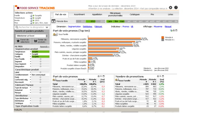 Food Service Tracking Distribution Interface d'analyse Intuitive 01