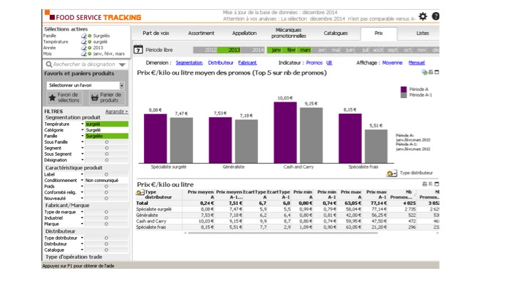Food Service Tracking Distribution Interface d'analyse Intuitive 03
