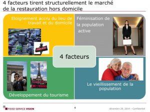 Formation Décryptage du marché du food service Food Service Vision 02