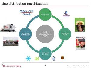 Formation Connaissance et activation client du food service Food Service Vision 01