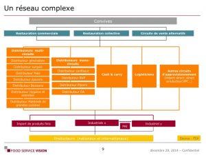 Formation Connaissance et activation client du food service Food Service Vision 02