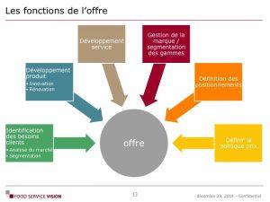 Formation Savoir Faire Métier Food Service Vision 01