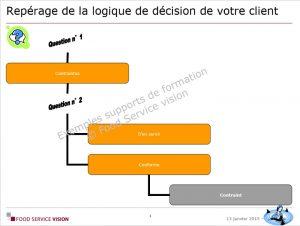 Formation Études appliquées Food Service Vision 02