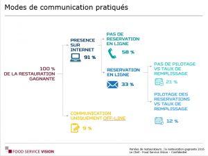 Paroles_de__restaurateur-Services-propose