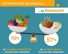 Infographie paroles de millennials 2017