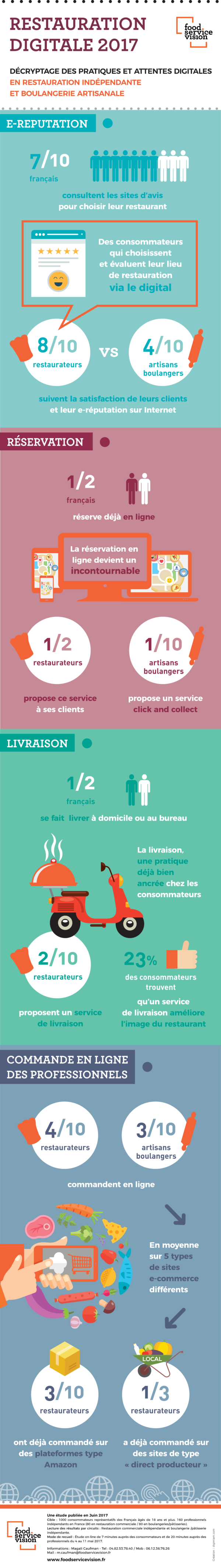 FSV_infographie restauration digitale 2017