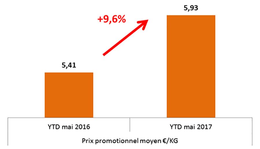 FSV_ Analyse prix promotionnels à périmètr produits contants