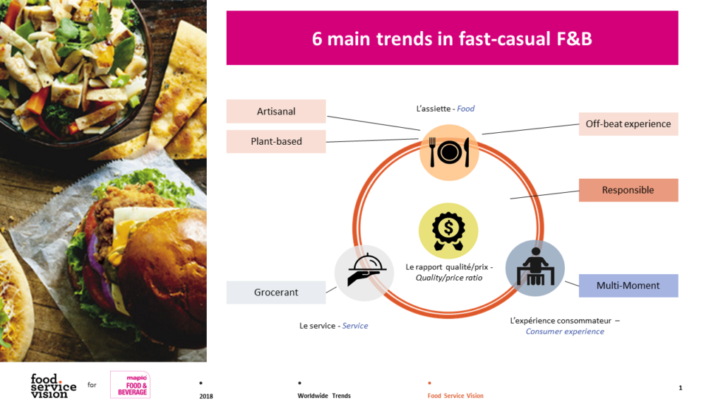 6 main trends in fast casual f&b